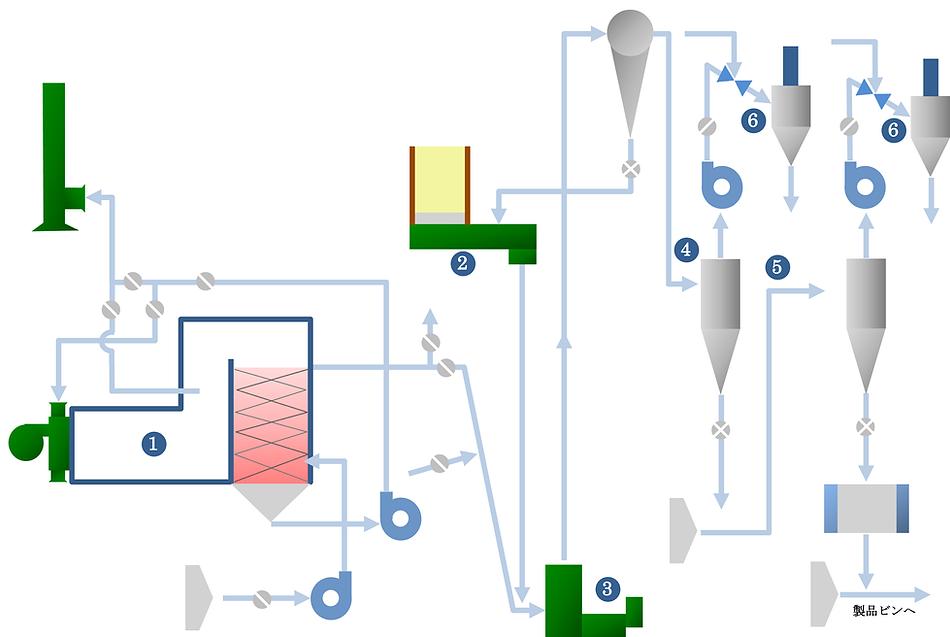 気流乾燥機システムフロー.png