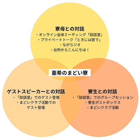 Instagram Square Venn Diagram - CC.png