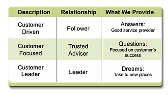 The Path to Competitive Advantage