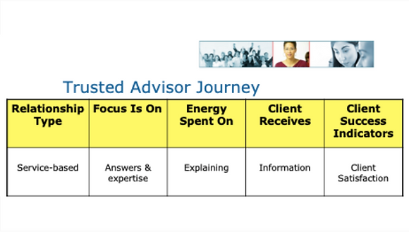 How to Become Your Clients' Trusted Advisor