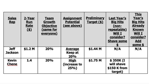 Assigning Fair & Explainable Sales Rep Budgets
