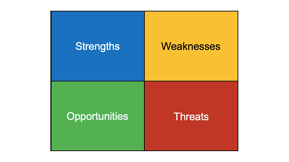 SWOT Process - How Healthy is Your Organization