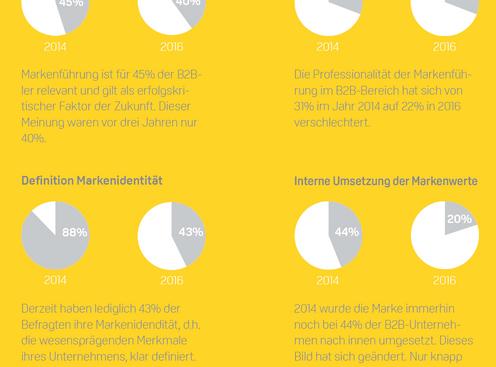 Markenführung – wie B2B Marken (digitale) Chancen nutzen können.