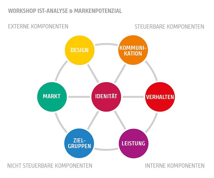 cocomu Workshop Ist-Analyse