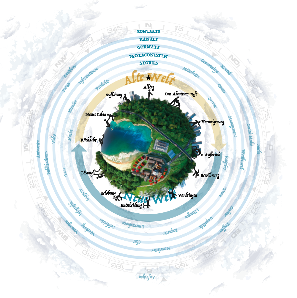 Abbildung: Brandstory-Compass der Agentur cocomu.