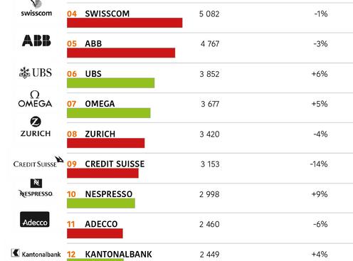 Die 15 Schweizer Top Marken