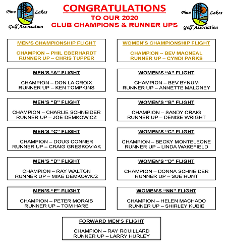 CLUB CHAMPTION_RUNNERS UPS POSTER_2020_F