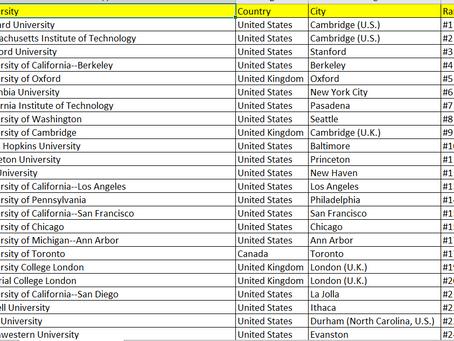 World University Rankings - 3rd set