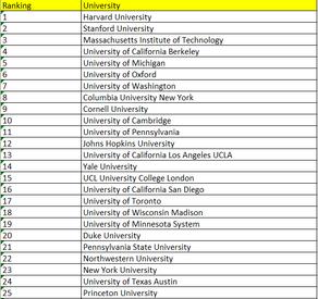World University Ranking - 2nd Set