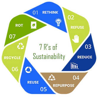 7-Rs-of-sustainability.png