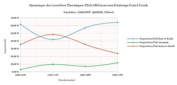 Dynamique des Caractères Thermiques d'Et