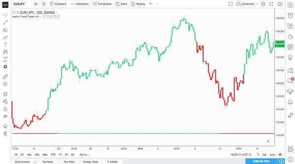 Martin Trend Trader EURJPY.png