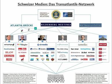 Das Transatlantik-Netzwerk