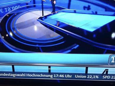 Peinliche Panne: ARD vermeldet Wahl-Hochrechnung zwei Tage vor Wahl