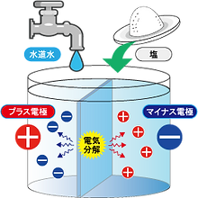 電解水生成方法.png