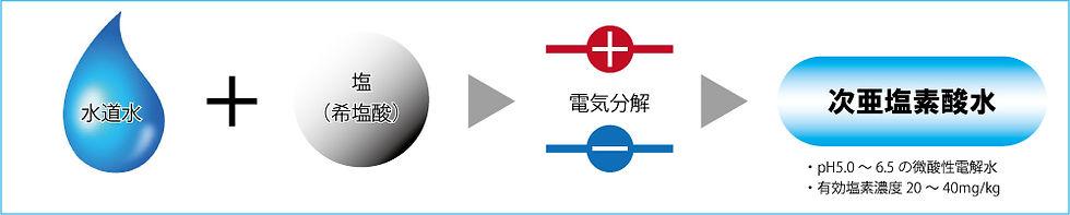次亜塩素酸水生成方法.jpg