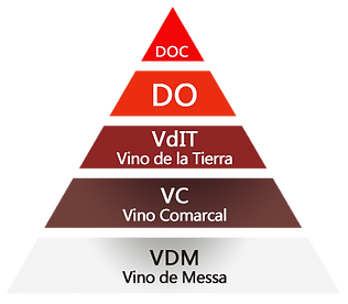 Spanish wine classification.png