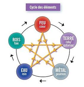 cycle des éléments.JPG
