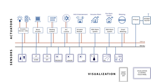 Kiến trúc hệ thống KNX