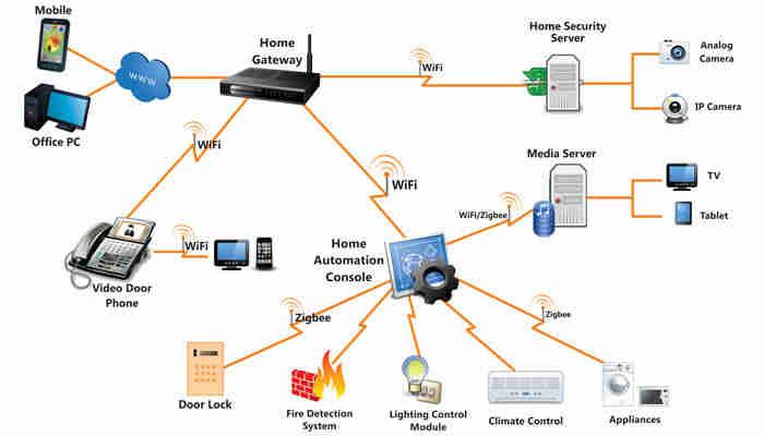 Zigbee là một chuẩn truyền thông không dây, chứ không phải là một chuẩn về nhà thông minh.