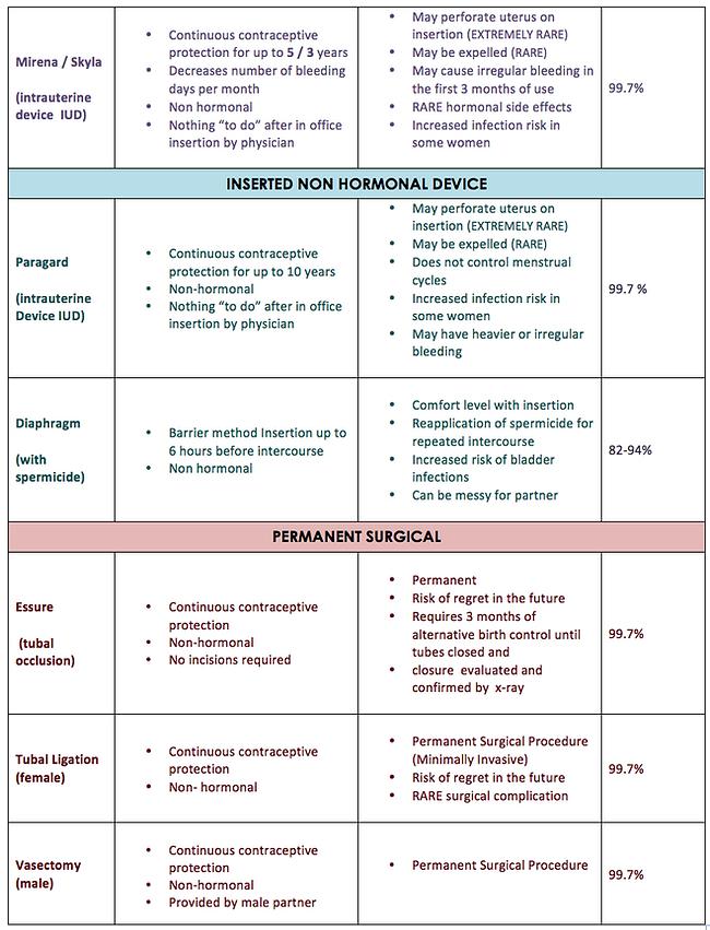 Contraception Chart | Women's Health of Northeast NE