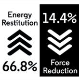 Performance Motivate Energy Restitution 66.8% and Force Reduction 14.4%