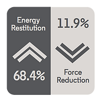 BOUNCE 2 ENERGY DETAIL - Energy Restition 68.4% and Force Reduction 11.9%
