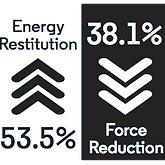 Performance Monster Energy Restitution 53.5% and Force Reduction 38.1%