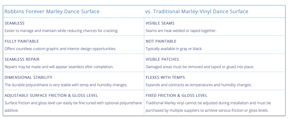Robbins Forever Marley vs Traditional Marley Vinyl Compare Chart