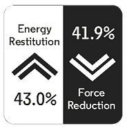 Rubber X Energy Restitution 43% and Force Reduction 41.9%