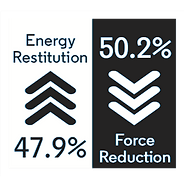 ultratile energy restitution 47.9% and Force Reduction 50.2%