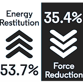 Performance Rally Energy Restitution 53.7% and Force Reduction 35.4%