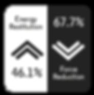 Smashtile energy restitution 46.1% and Force Reduction 67.7%