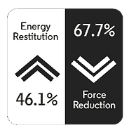 Smashtile energy restitution 46.1% and Force Reduction 67.7%