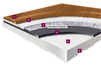 Omnisports Vinyl 5.5mm Flooring Detail