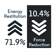 basic rolls and tiles energy restitution 71.9% and Force Reduction 10.4%