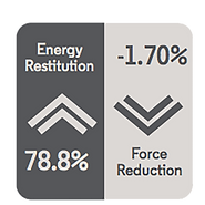 AQUAOUS ENERGY DETAIL - Energy Restitution 78.8% and Force Reduction -1.70%