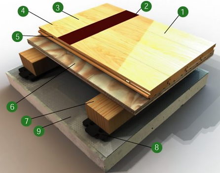 Air-Channel Classic wood floor detail