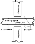 Multiple Sport Gamelines Position Statements