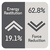 ROSTER ENERGY ICON - Energy Restitution 19.1% and Force Reductin 62.8%