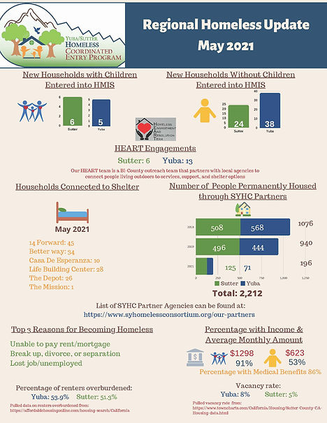 Regional Homeless Update May 2021_Page_1
