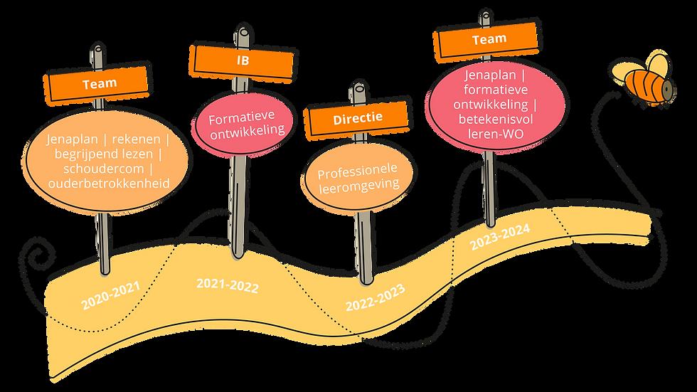SAAM_illustraties schoolplan_Ieme-06.png