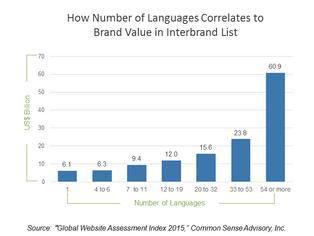 De l'utilité d'avoir un site internet multilingue