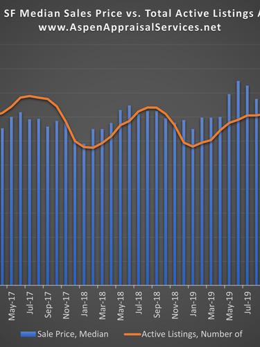 SF Median Sales Price vs. Total Listings