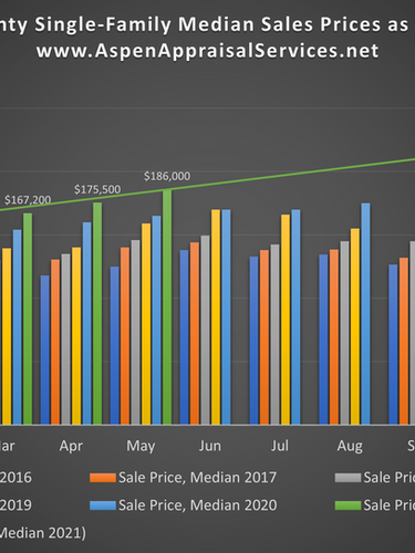 Cuyahoga County SF Median Sales Price
