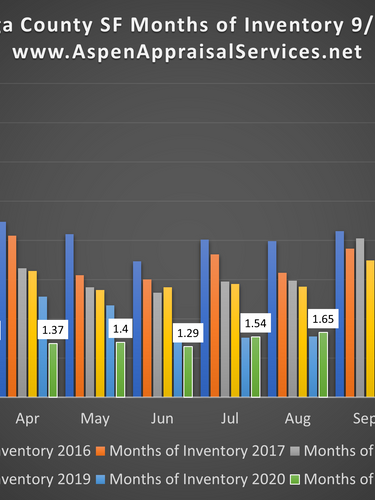 Cuyahoga County SF Months of Inventory 09112021.png