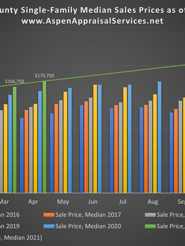 SF Median Sales Prices May 2021.png