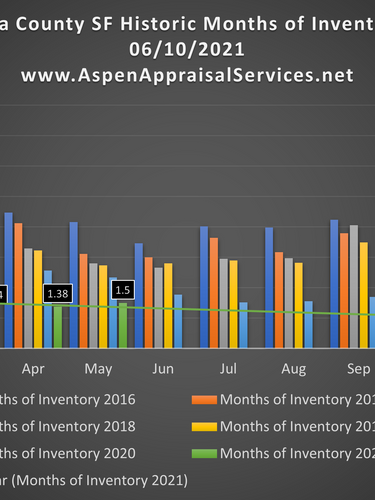 Cuyahoga County SF Historic Months of Inventory