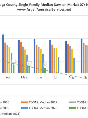 Cuyahoga County SF Median Days on Market 07102021.png