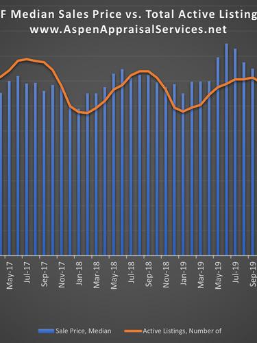 Cuyahoga County SF Median Sales Price vs